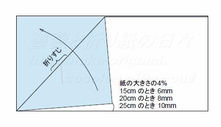 正5角形の切り出しStep4