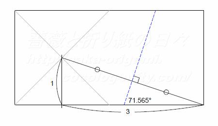 5角形切り出し手法の解析1