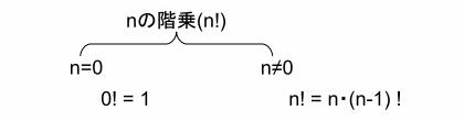 順列・組み合わせ等で用いられる階乗(n !)の定義