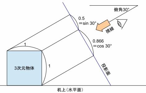折り図のお絵描き ー3(立体図と投影)Fig1