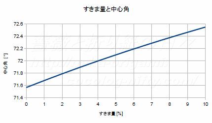 すきま量と中心角の関係