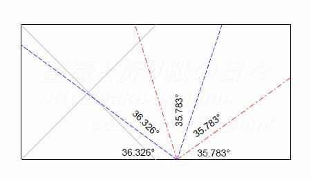 5角形切り出し手法の解析2