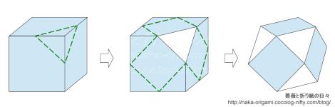 立方体(サイコロ)から立方八面体へ