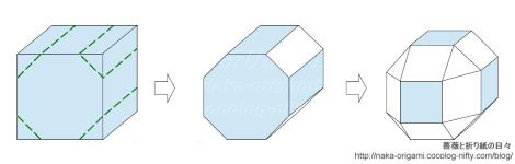 立方体(サイコロ)から斜方立方八面体へ