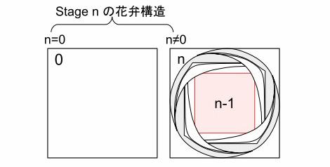 n段(Stage)のR系列のバラの定義